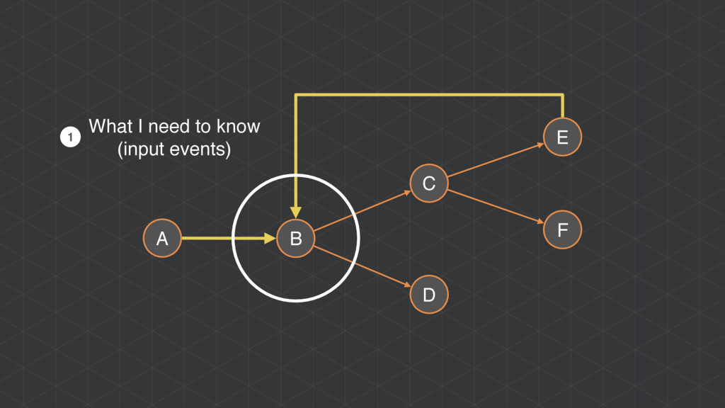 A B C D E F What I need to know (input events) 1