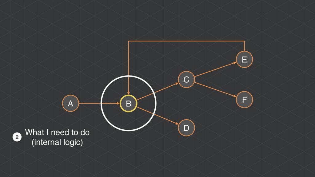A B C D E F What I need to do (internal logic) 2