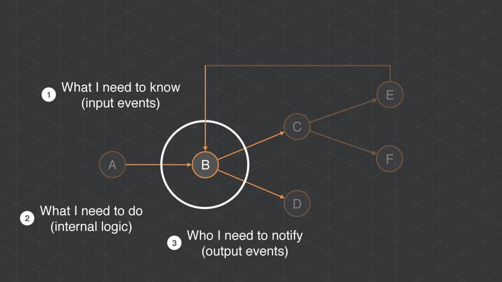A B C D E F Who I need to notify (output events...