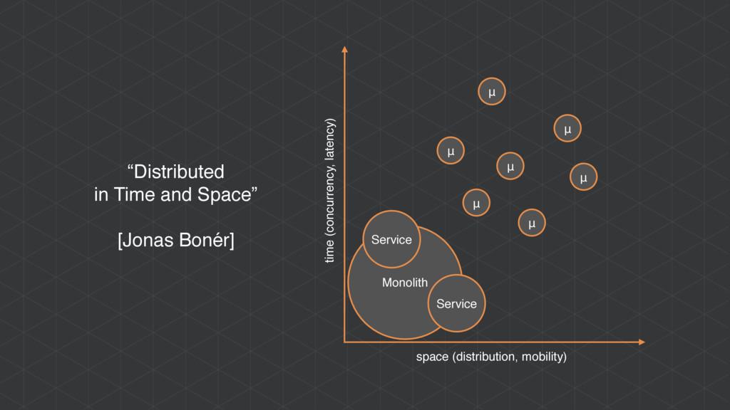 Monolith Service Service μ μ μ space (distribut...