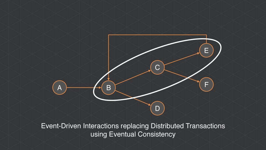 A B C D E F Event-Driven Interactions replacing...