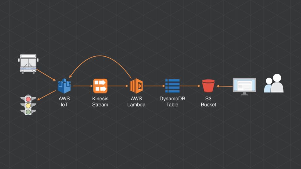 AWS IoT Kinesis Stream AWS Lambda DynamoDB Tabl...