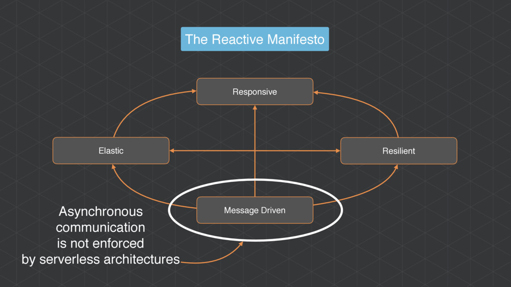The Reactive Manifesto Asynchronous communicati...