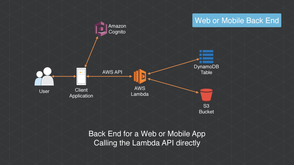 AWS Lambda User Client Application Back End for...
