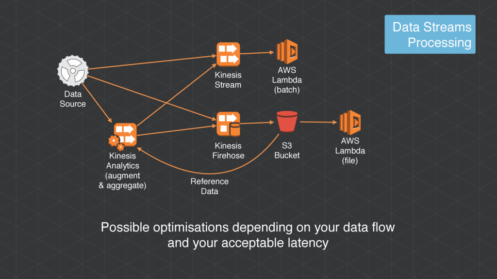 Possible optimisations depending on your data f...