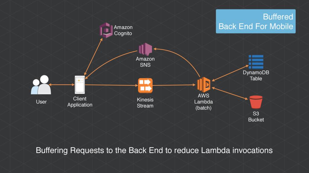 AWS Lambda (batch) Amazon Cognito User Client A...