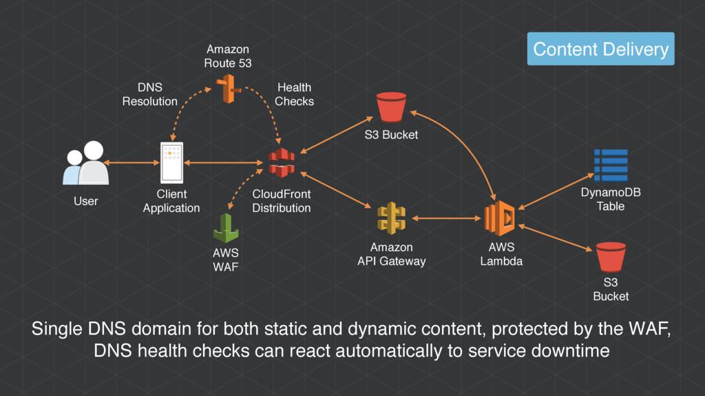 Content Delivery Amazon API Gateway CloudFront ...