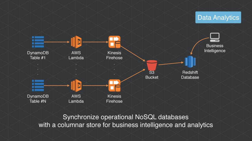 Data Analytics S3 Bucket Redshift Database Dyna...