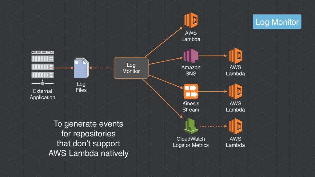 To generate events for repositories that don't ...