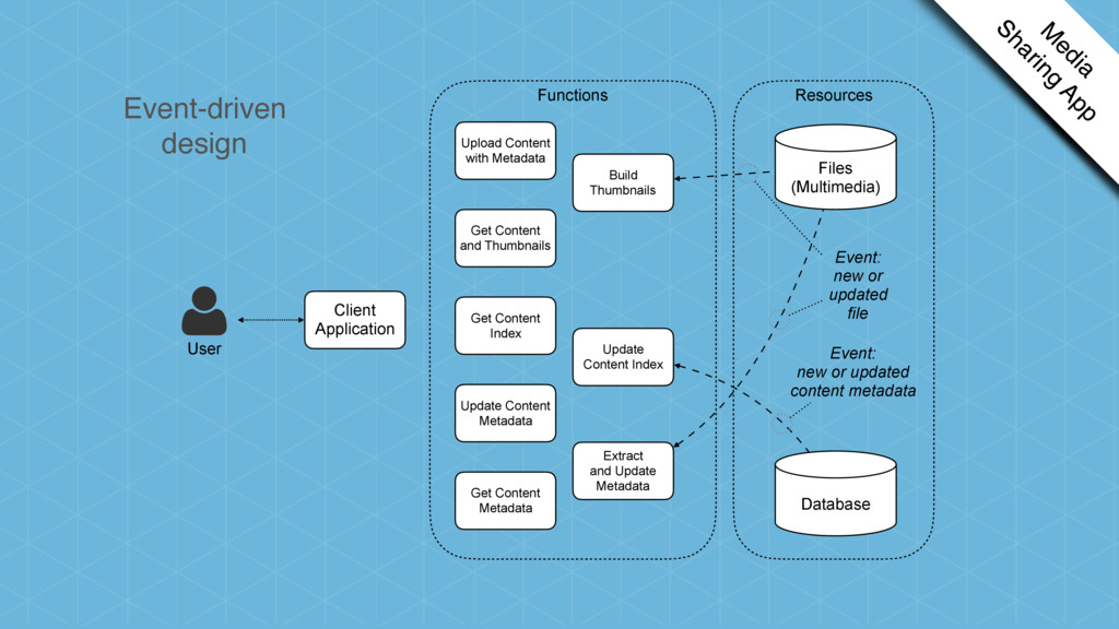 Client Application Get Content Index Get Conten...