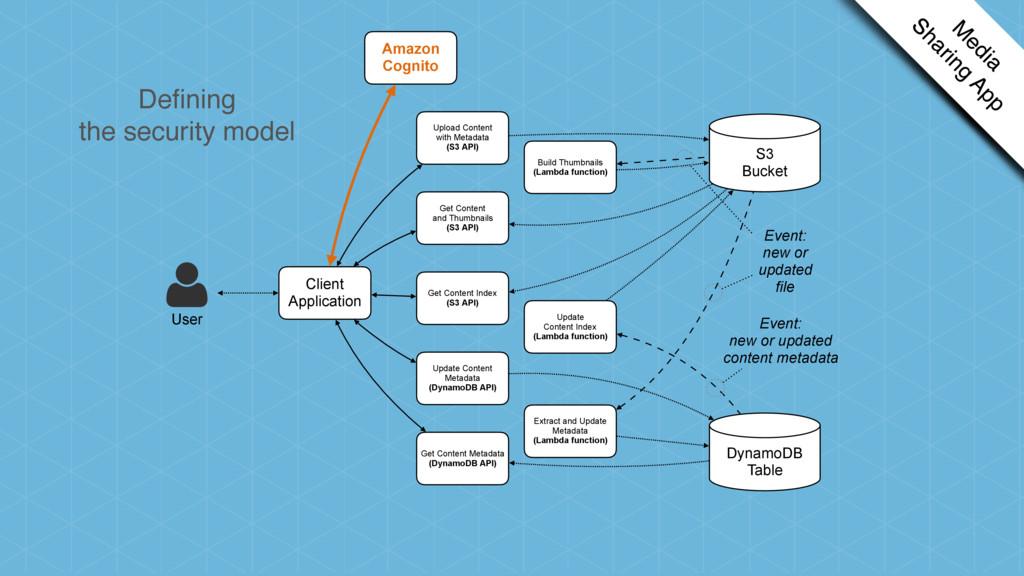 Client Application Get Content Index (S3 API) G...
