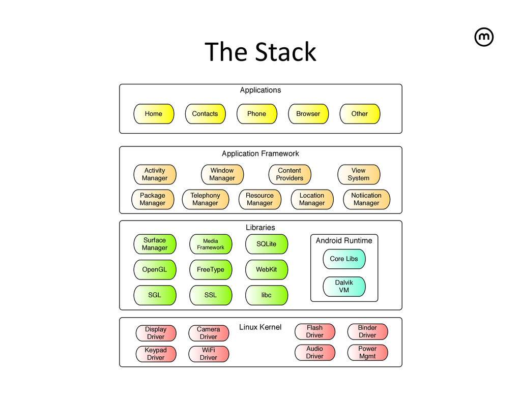 The Stack  Linux Kernel Libraries Applica...