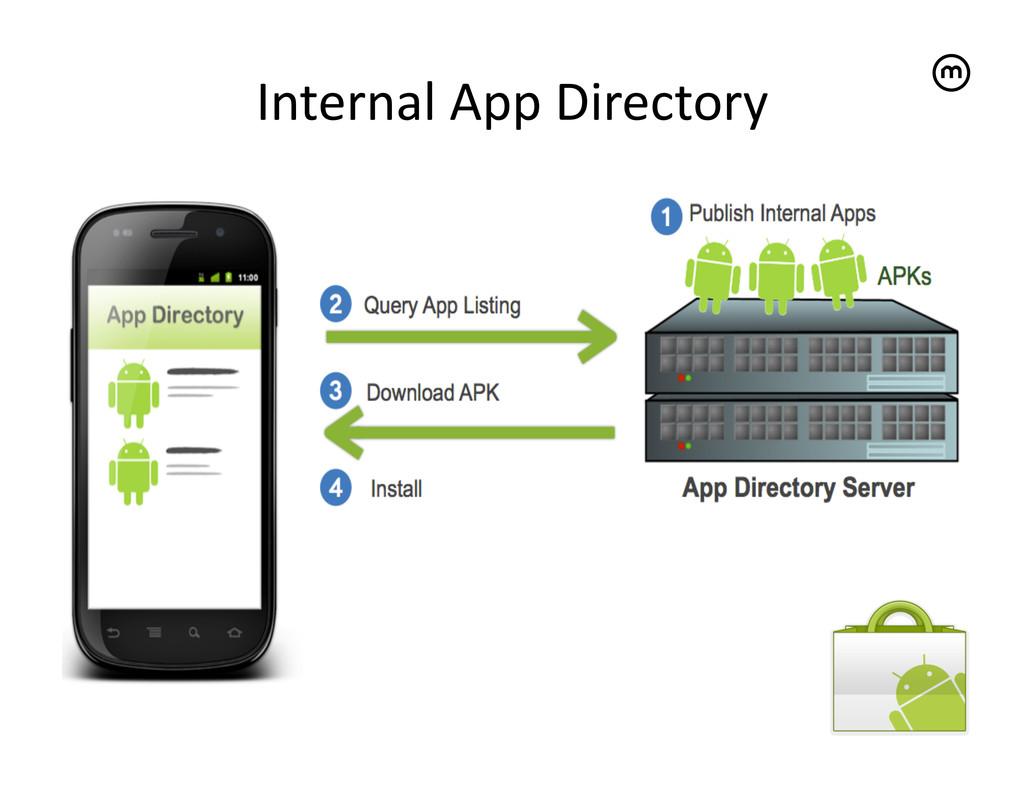Internal App Directory