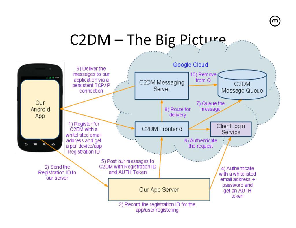 C2DM – The Big Picture