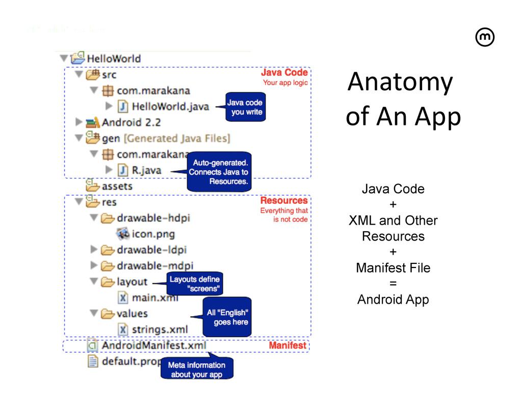 Anatomy  of An App   Java Code + XM...