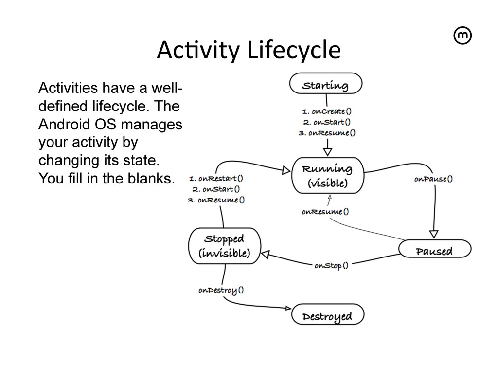 Ac<vity Lifecycle   Activities have a wel...