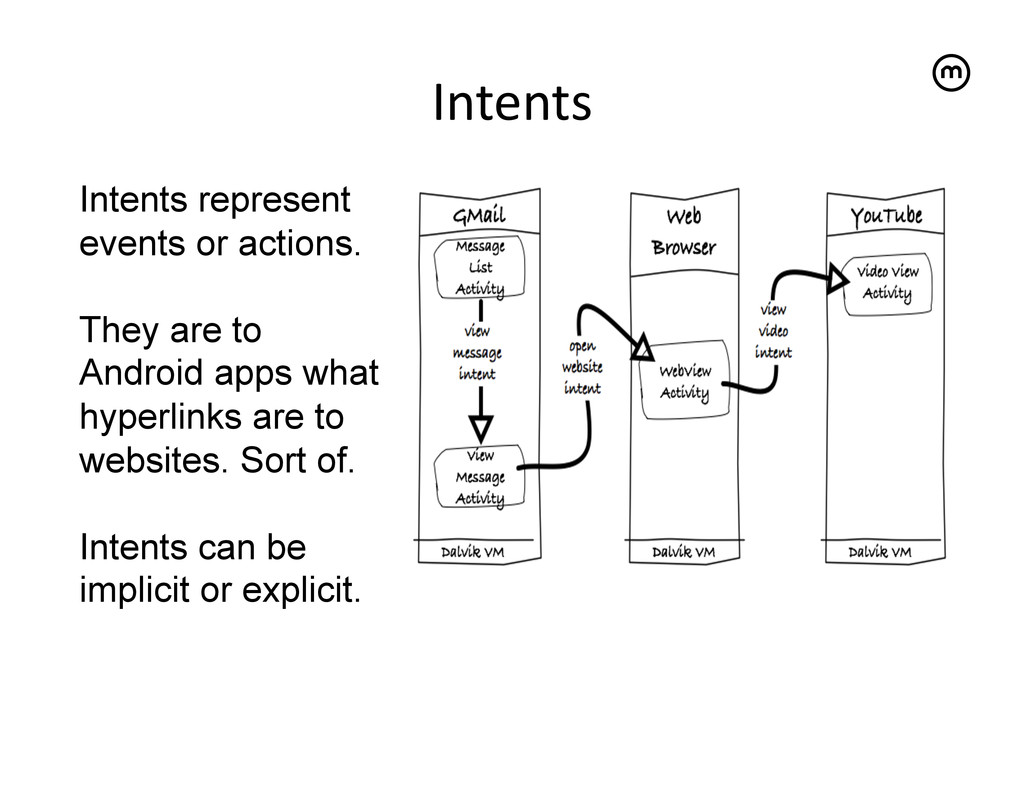 Intents   Intents represent events or action...