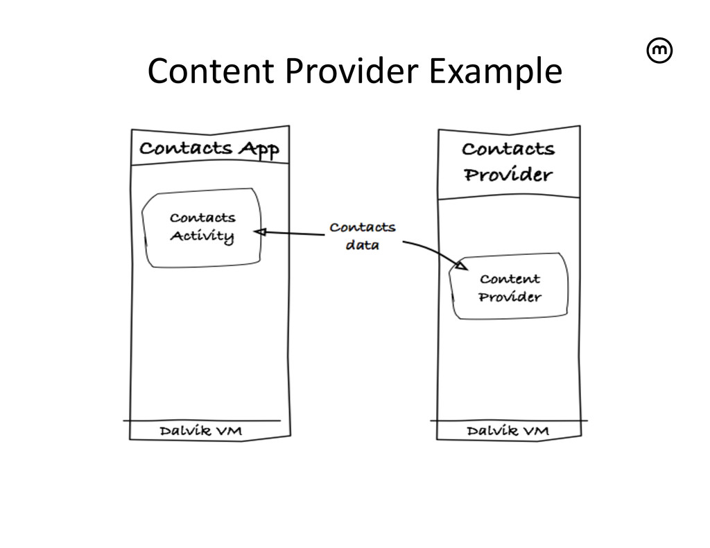 Content Provider Example