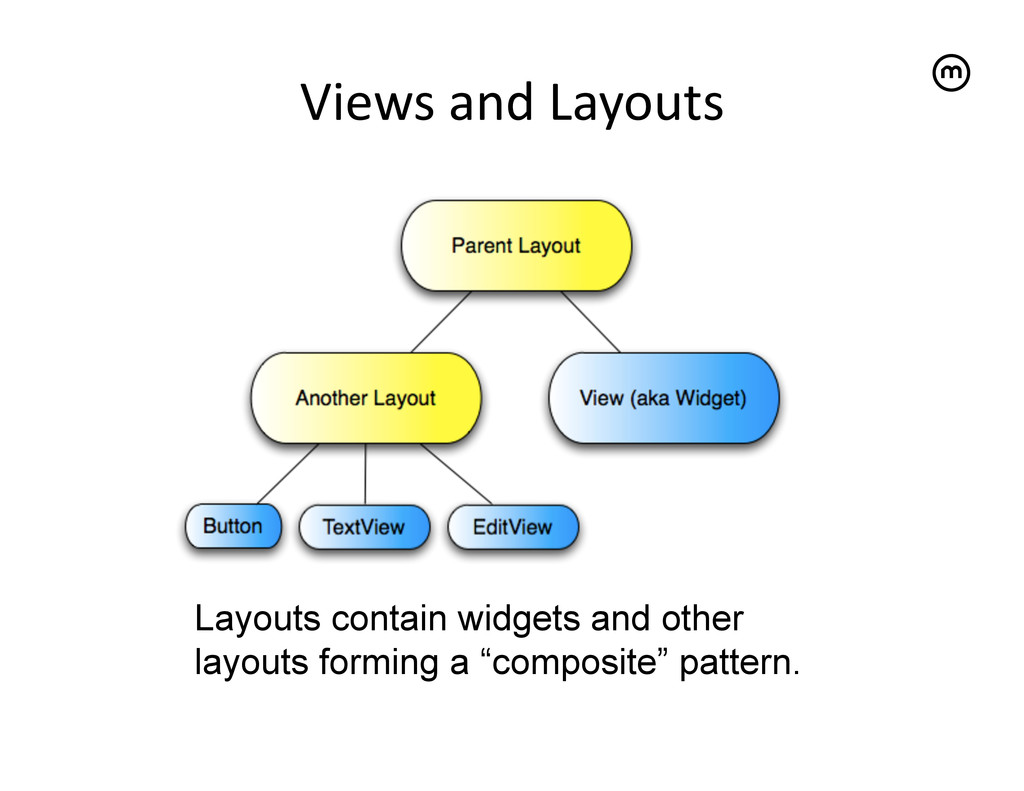 Views and Layouts   Layouts contain wi...
