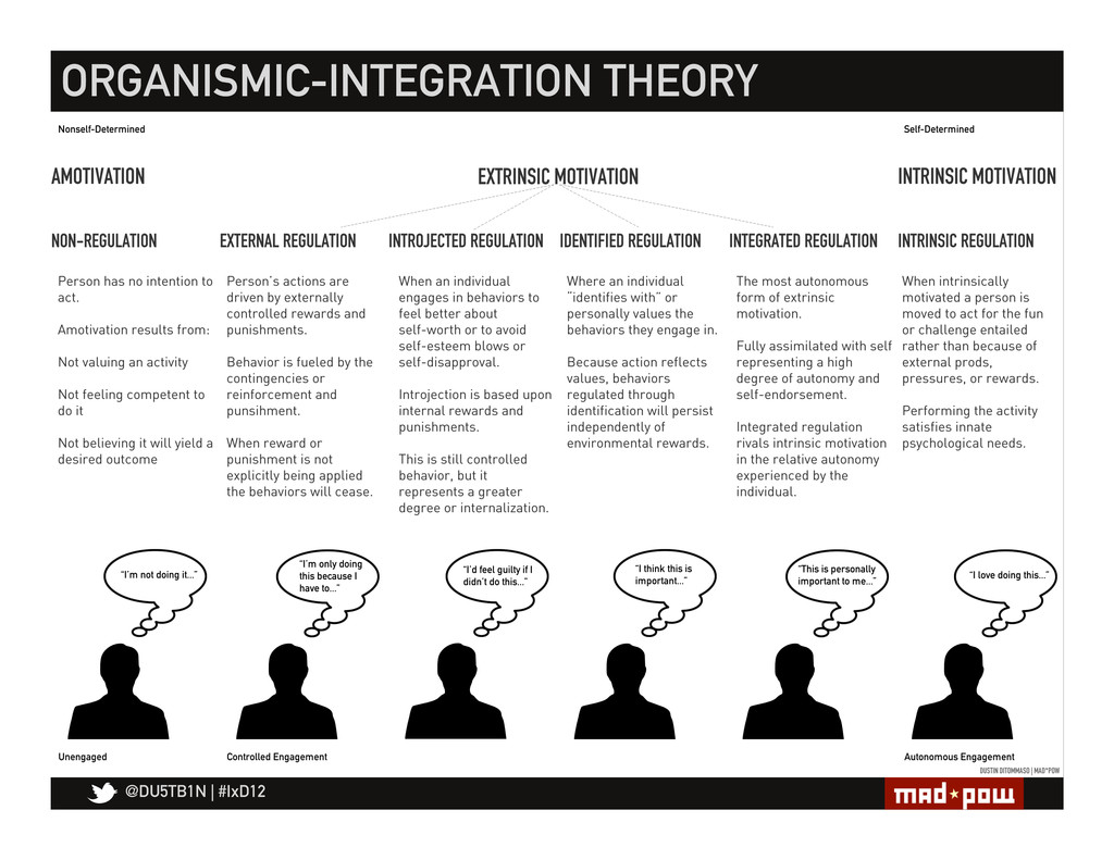 @DU5TB1N   #IxD12 ORGANISMIC-INTEGRATION THEORY