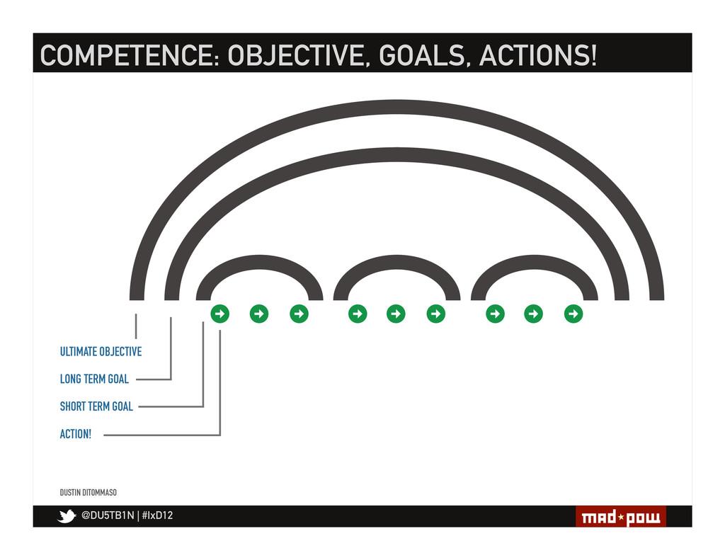 @DU5TB1N   #IxD12 COMPETENCE: OBJECTIVE, GOALS,...