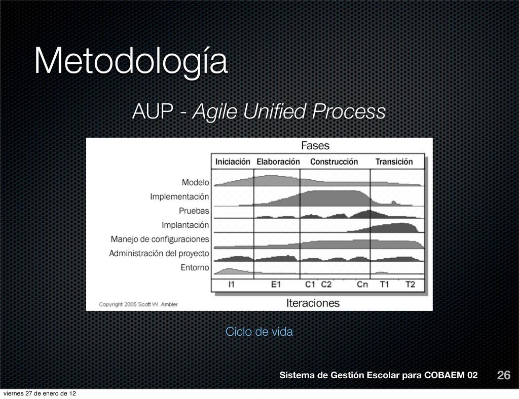 Metodología 26 AUP - Agile Unified Process Ciclo...