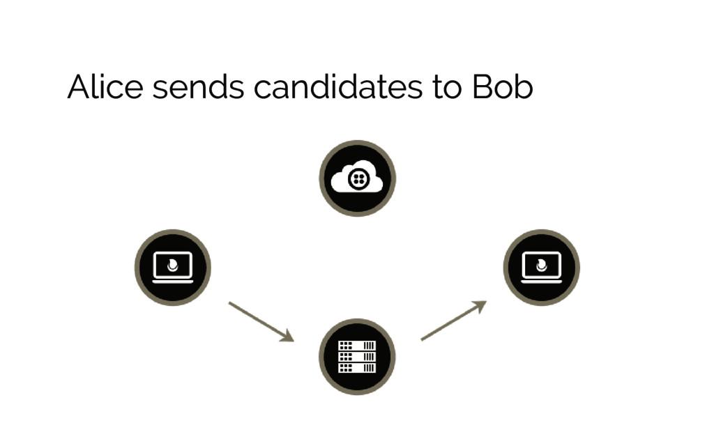 Alice sends candidates to Bob