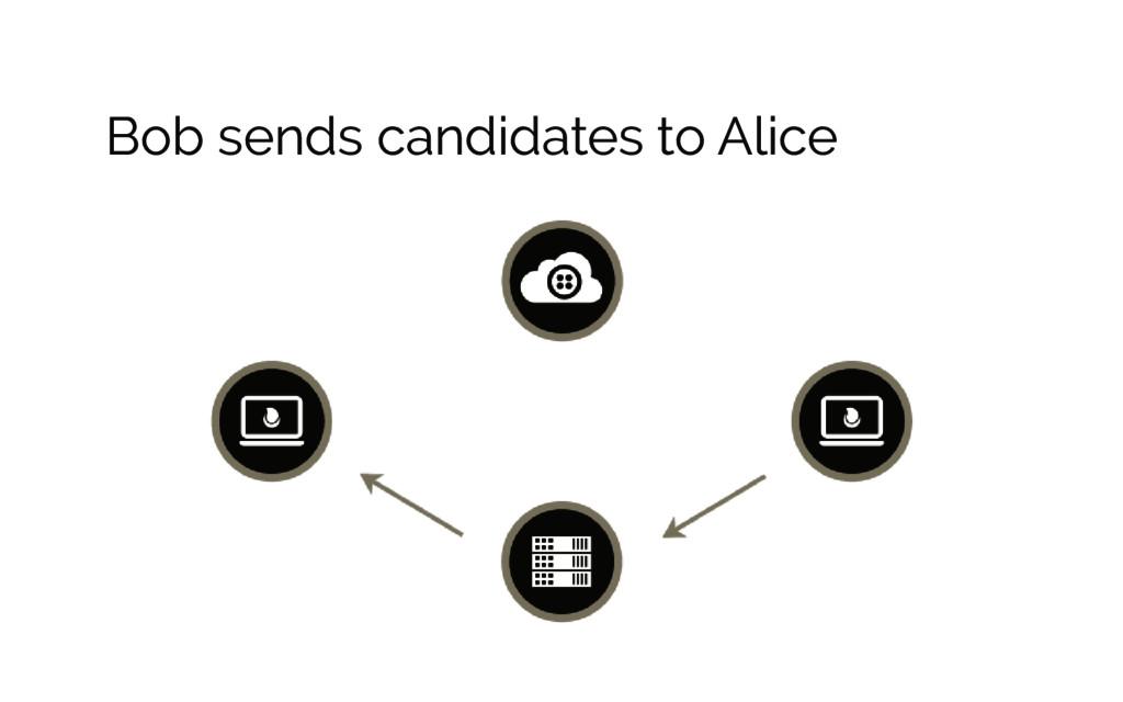 Bob sends candidates to Alice