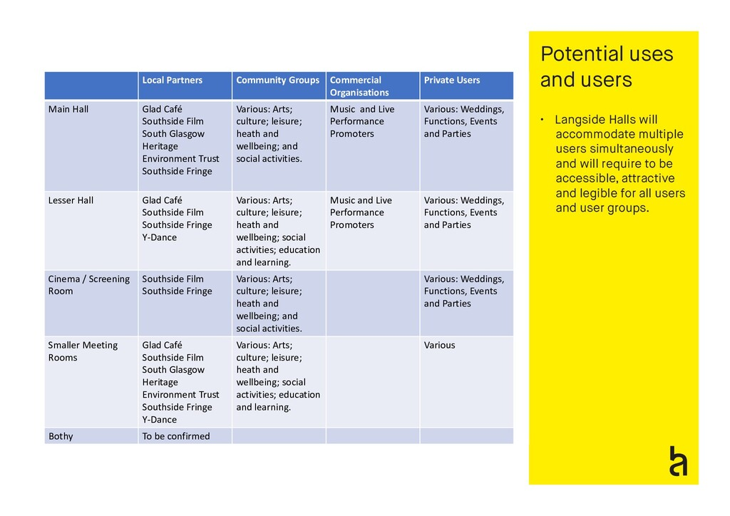 Potential uses and users • Langside Halls will ...