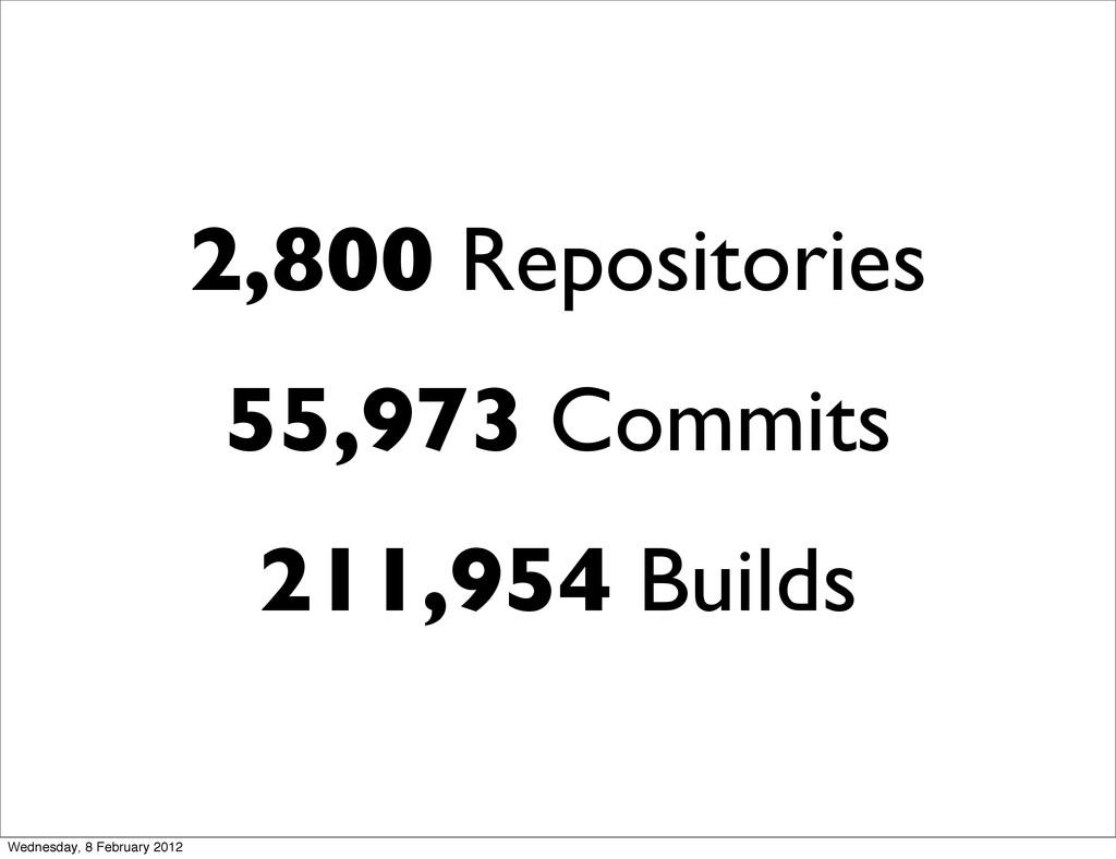 2,800 Repositories 55,973 Commits 211,954 Build...