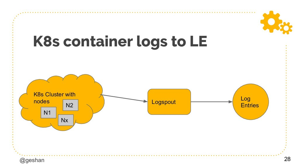 @geshan K8s container logs to LE 28 K8s Cluster...