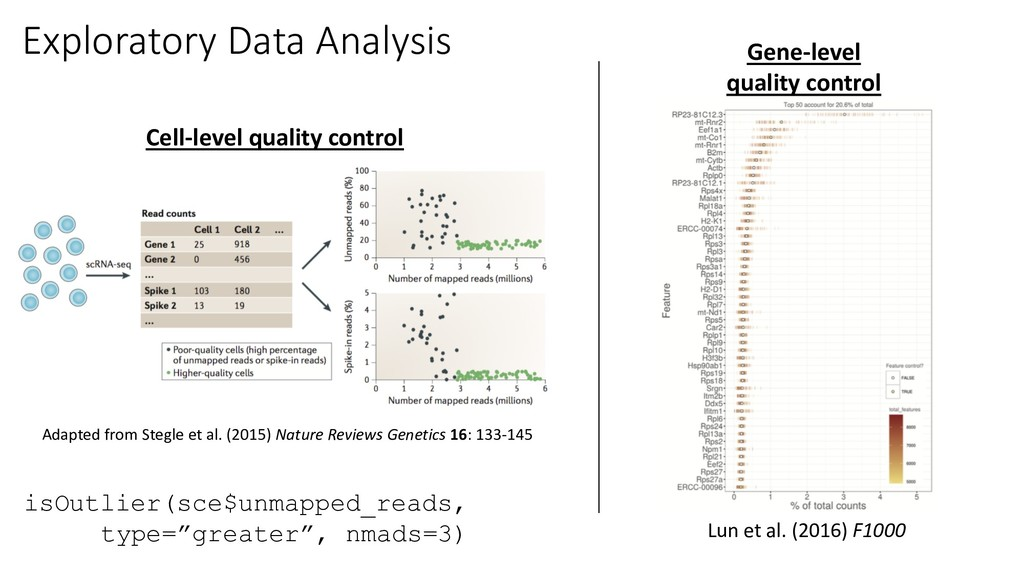 Exploratory Data Analysis Adapted from Stegle e...
