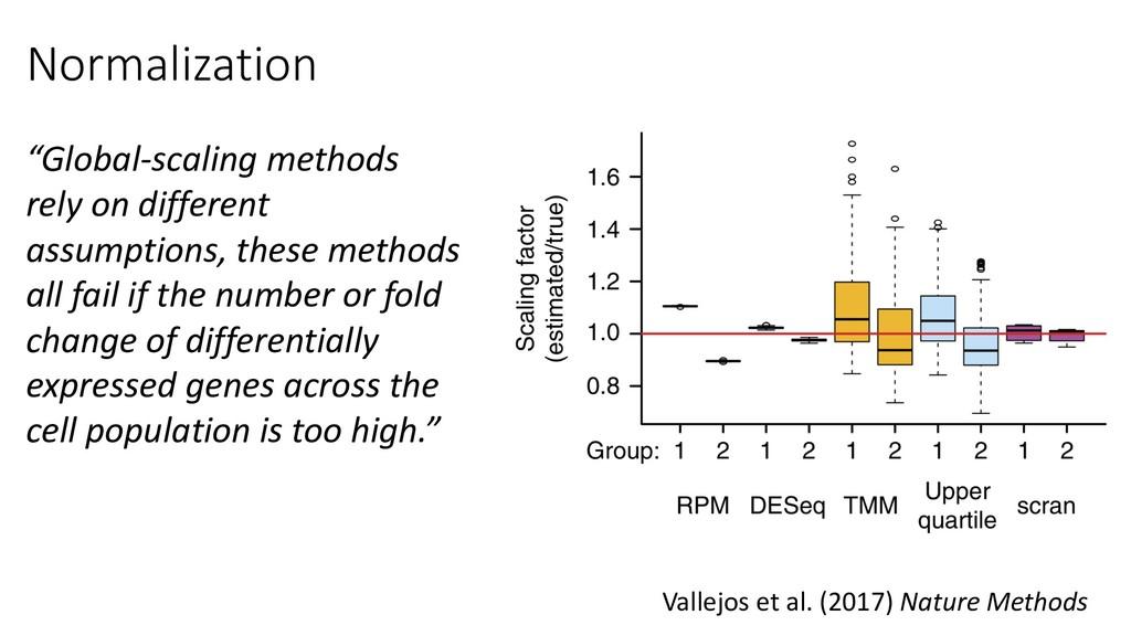 Normalization Vallejos et al. (2017) Nature Met...