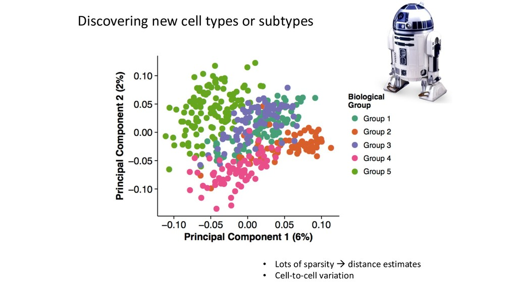 Discovering new cell types or subtypes • Lots o...