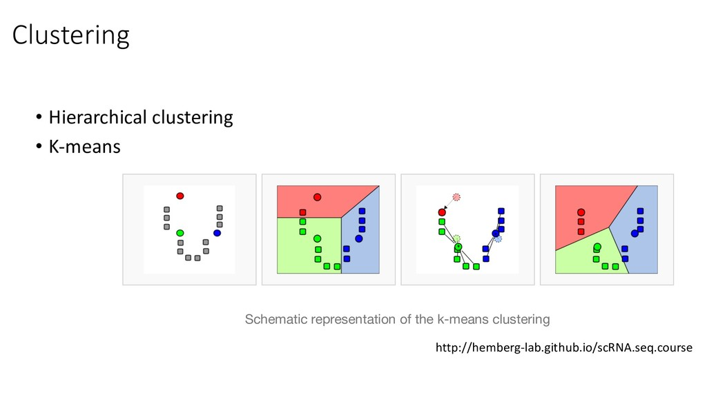 • Hierarchical clustering • K-means Clustering ...