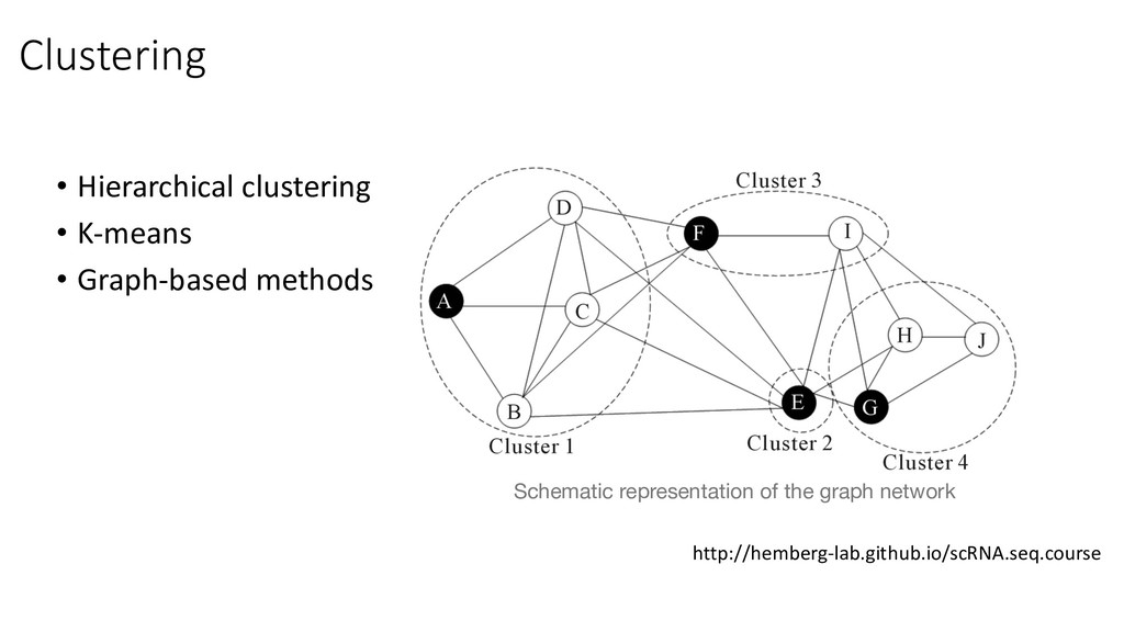 • Hierarchical clustering • K-means • Graph-bas...
