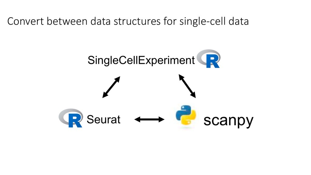 Convert between data structures for single-cell...