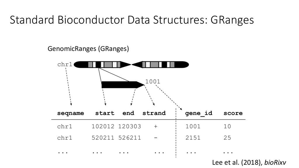 Standard Bioconductor Data Structures: GRanges ...