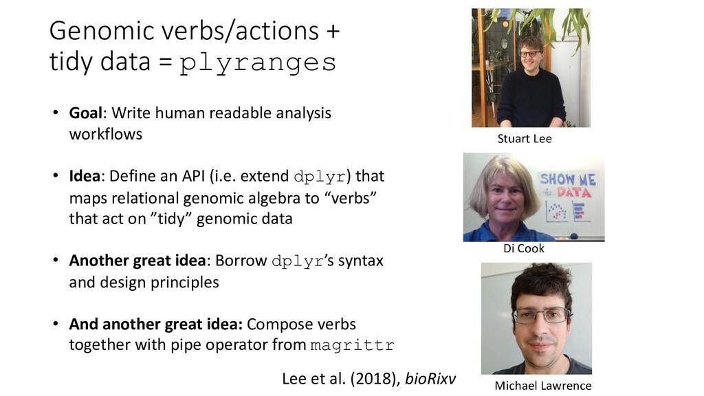 Genomic verbs/actions + tidy data = plyranges •...