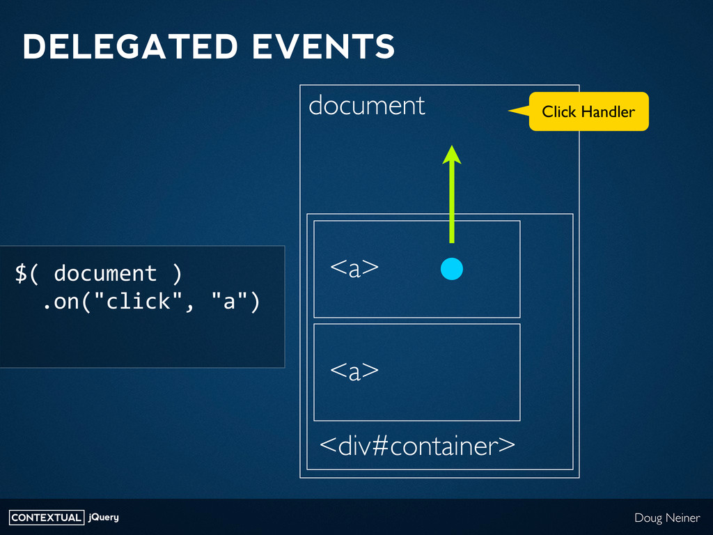 CONTEXTUAL jQuery Doug Neiner DELEGATED EVENTS ...