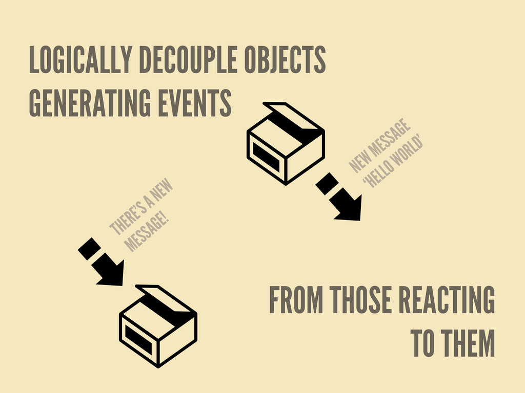 LOGICALLY DECOUPLE OBJECTS GENERATING EVENTS FR...