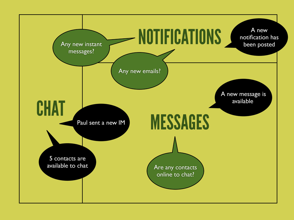 MESSAGES CHAT NOTIFICATIONS A new message is av...