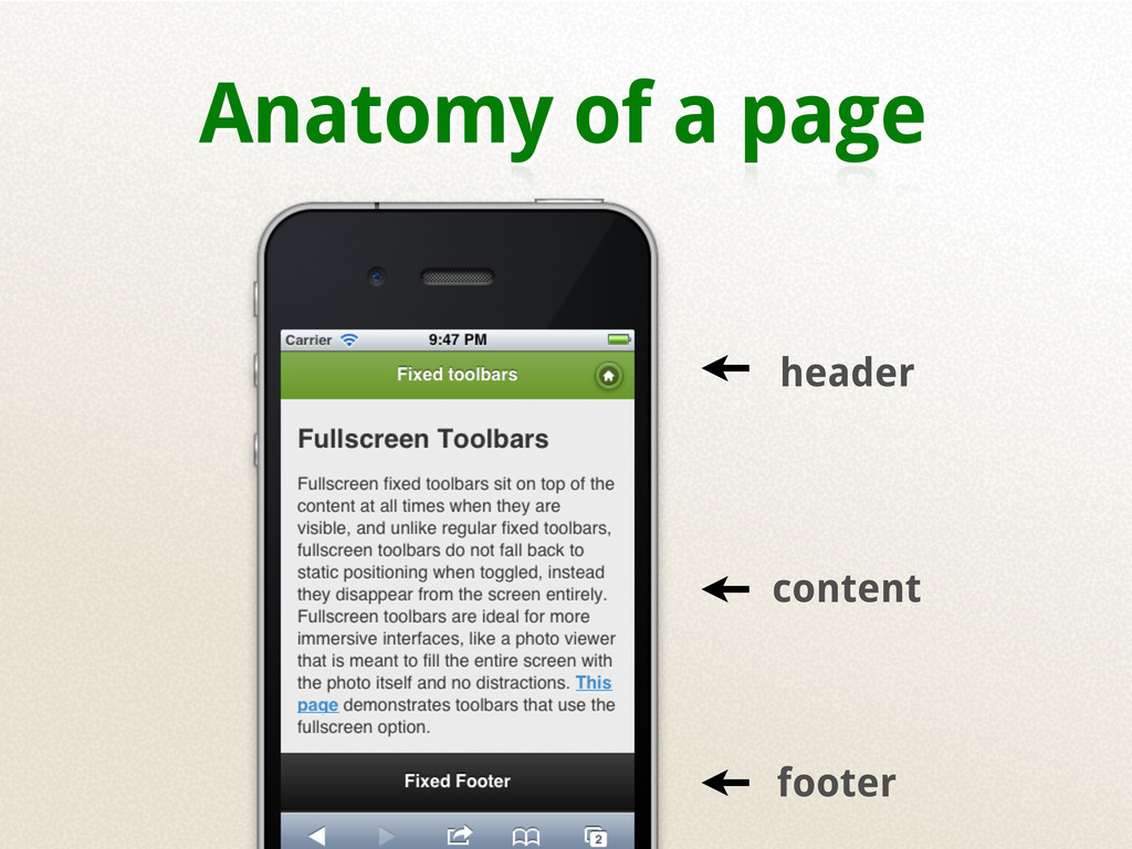 Anatomy of a page header footer content
