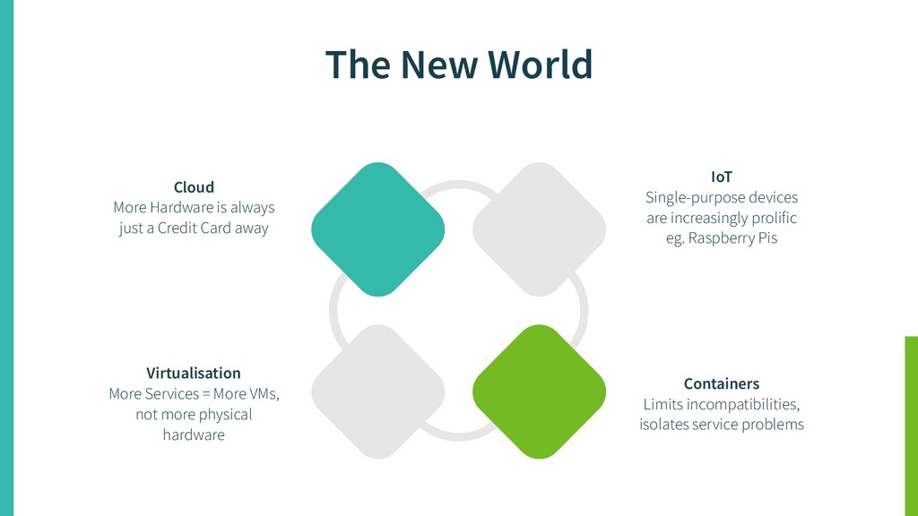 The New World Virtualisation More Services = Mo...