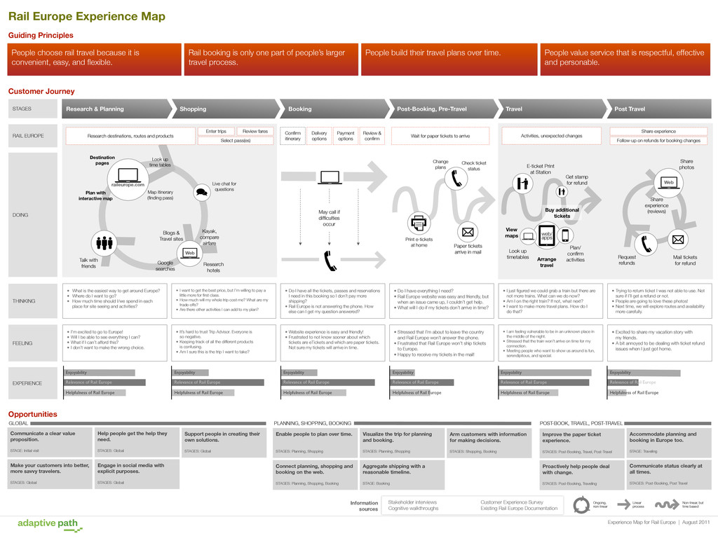 Experience Map for Rail Europe | August 2011 ST...
