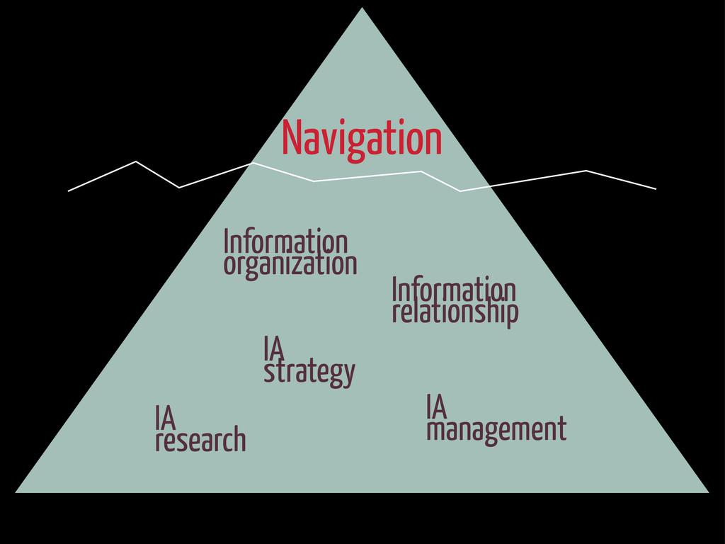 Navigation Information organization Information...