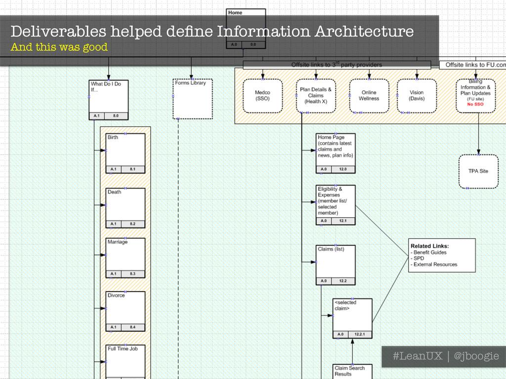 Deliverables helped define Information Architect...