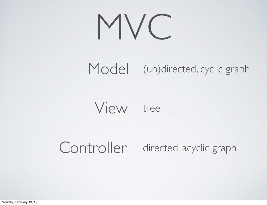 odel iew ontroller MVC M V C (un)directed, cycl...