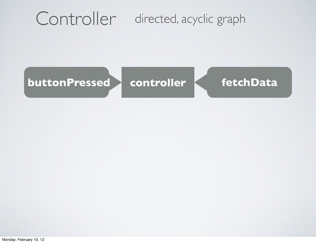 ontroller C directed, acyclic graph buttonPress...