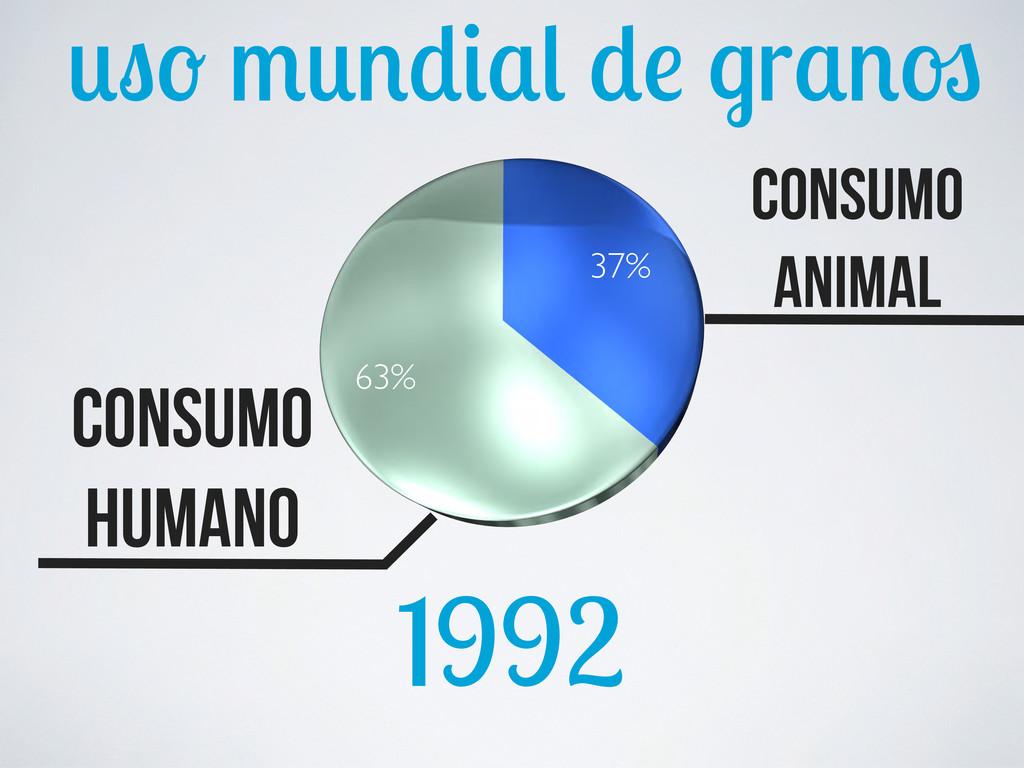 r 1992 37% 63% consumo humano consumo animal